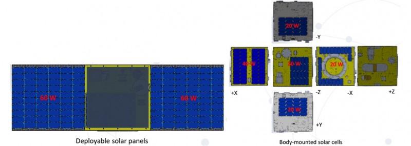 Figure 10. Solar cells configuration