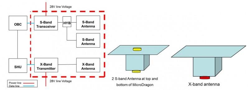 Figure 9. Block diagram of COM subsystem