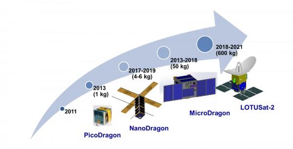 Lộ trình vệ tinh Made in Vietnam
