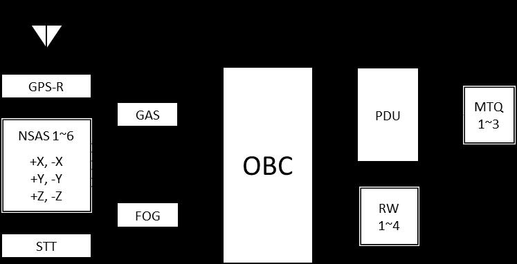Figure 7. MicroDragon's attitude control system