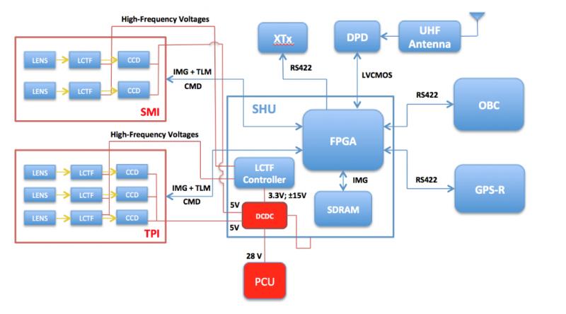 System Subsystem Design Description